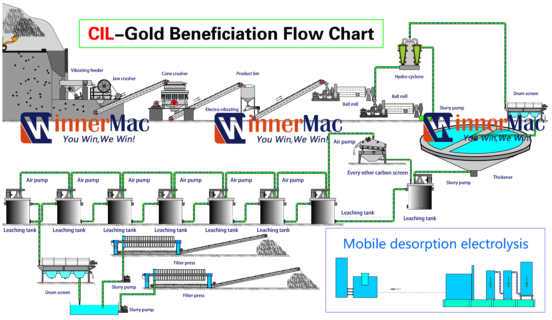 Cil gold beneficiation plant the gold loaded carbon after electrolysis process could return to last stage in the flow chart for reprocessing nvjuhfo Image collections